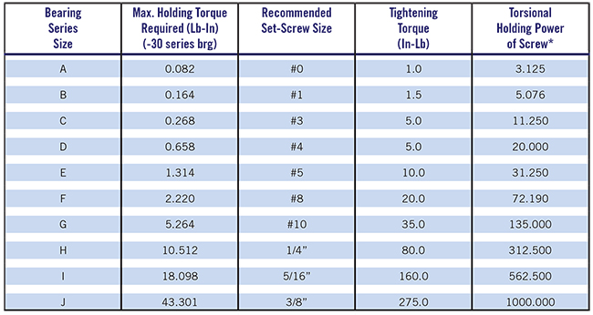 setscrew size and tightening torques cflex bearing co