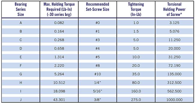 Set screw size and tightening torques c flex bearing co inc